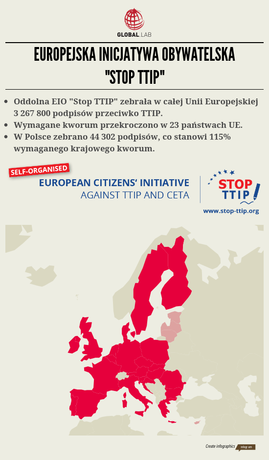 Stip TTIP