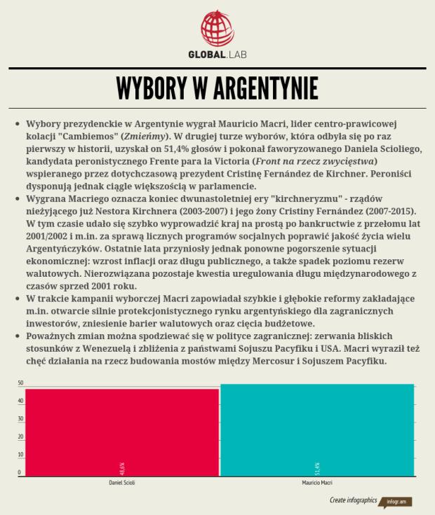 Wybory w Argentynie